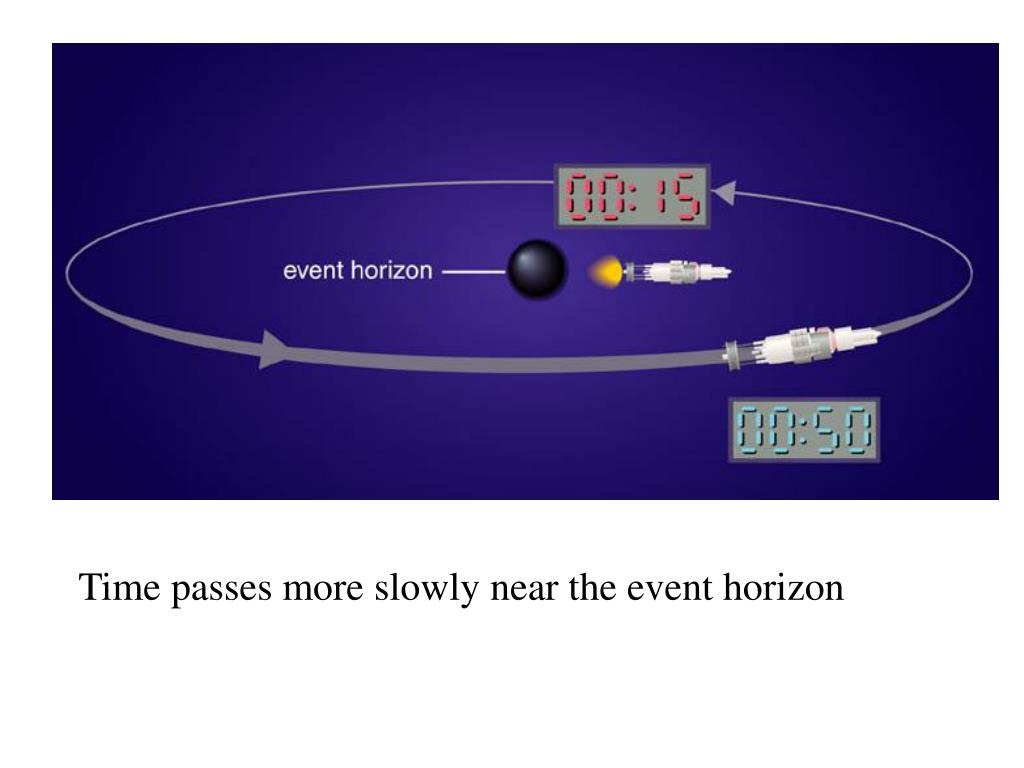 Time passes more slowly near the event horizon