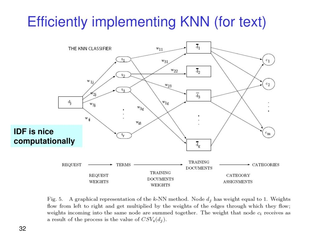 Efficiently implementing KNN (for text)