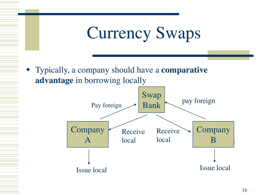 PPT - Currency and Interest Rate Swaps PowerPoint Presentation, free download - ID:672726
