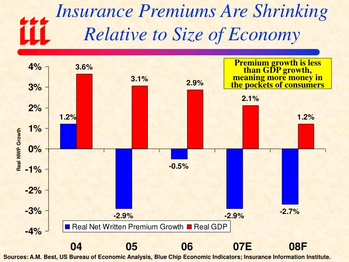 Insurance premiums are shrinking relative to size of economy