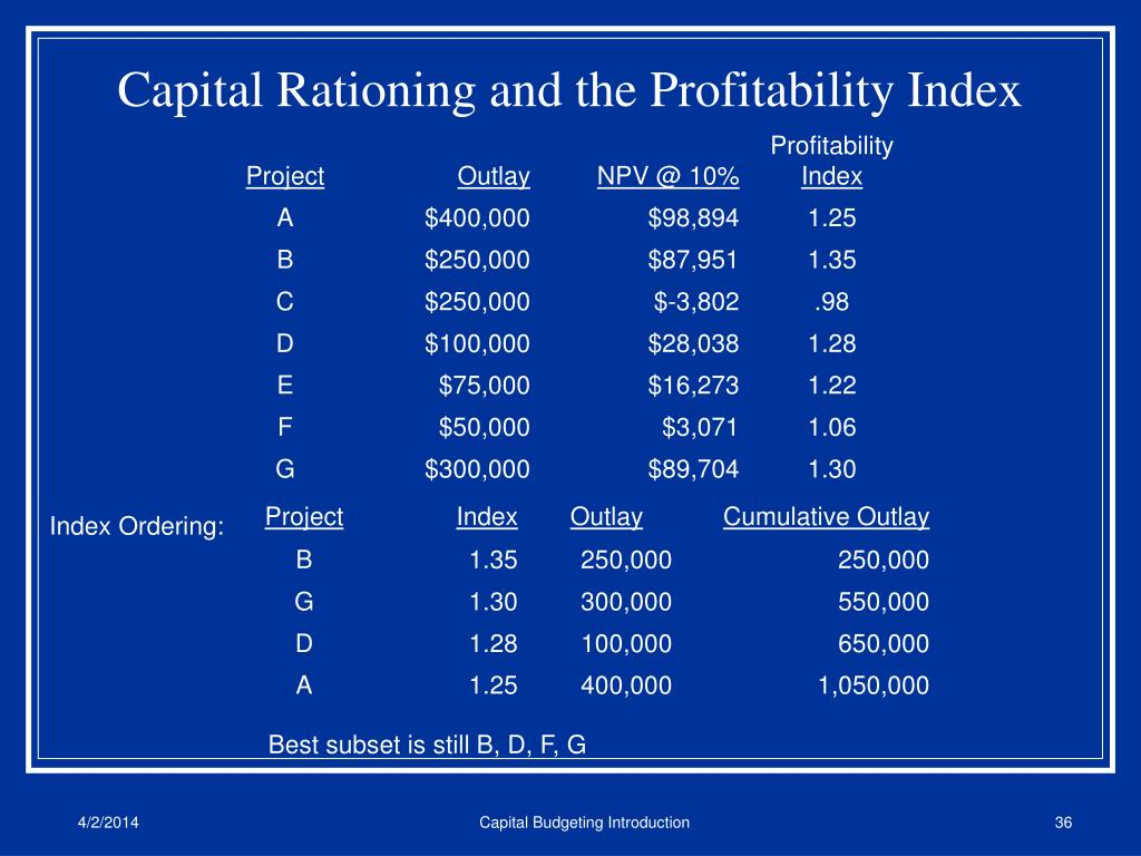 Capital Rationing and the Profitability Index