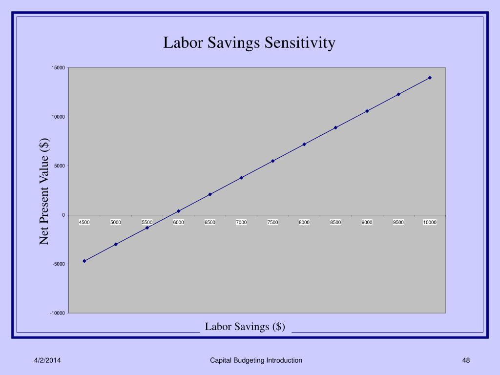 Labor Savings Sensitivity