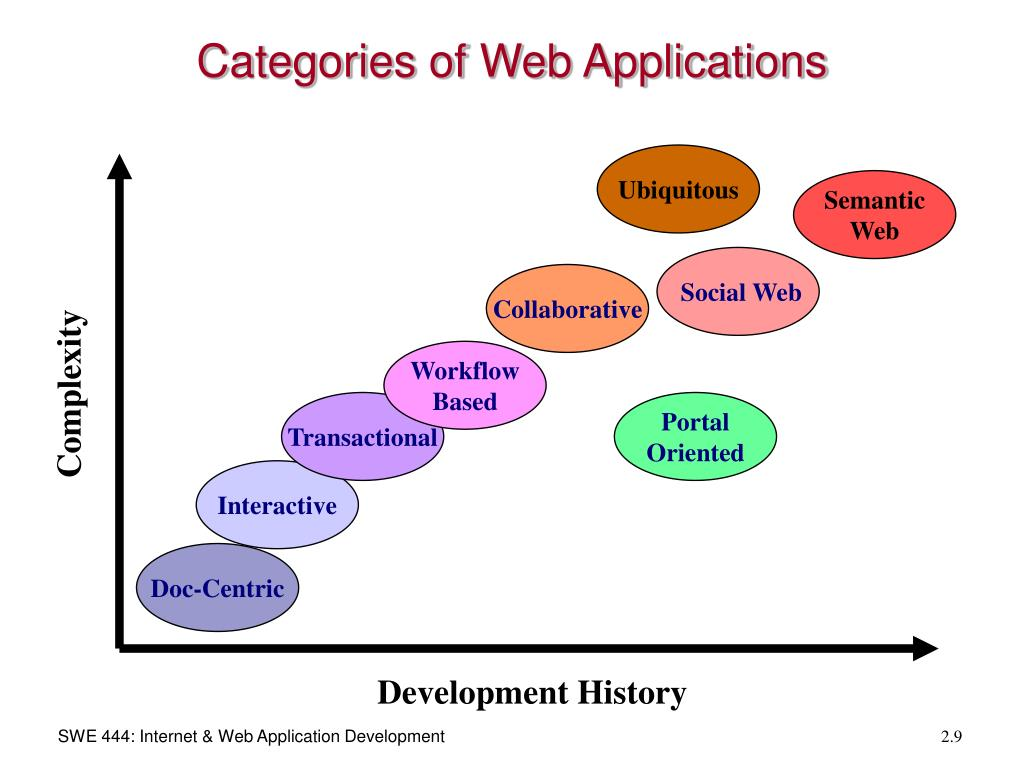 Categories of Web Applications