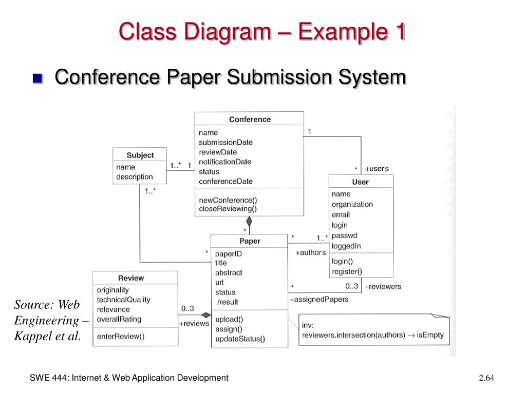 Class Diagram – Example 1