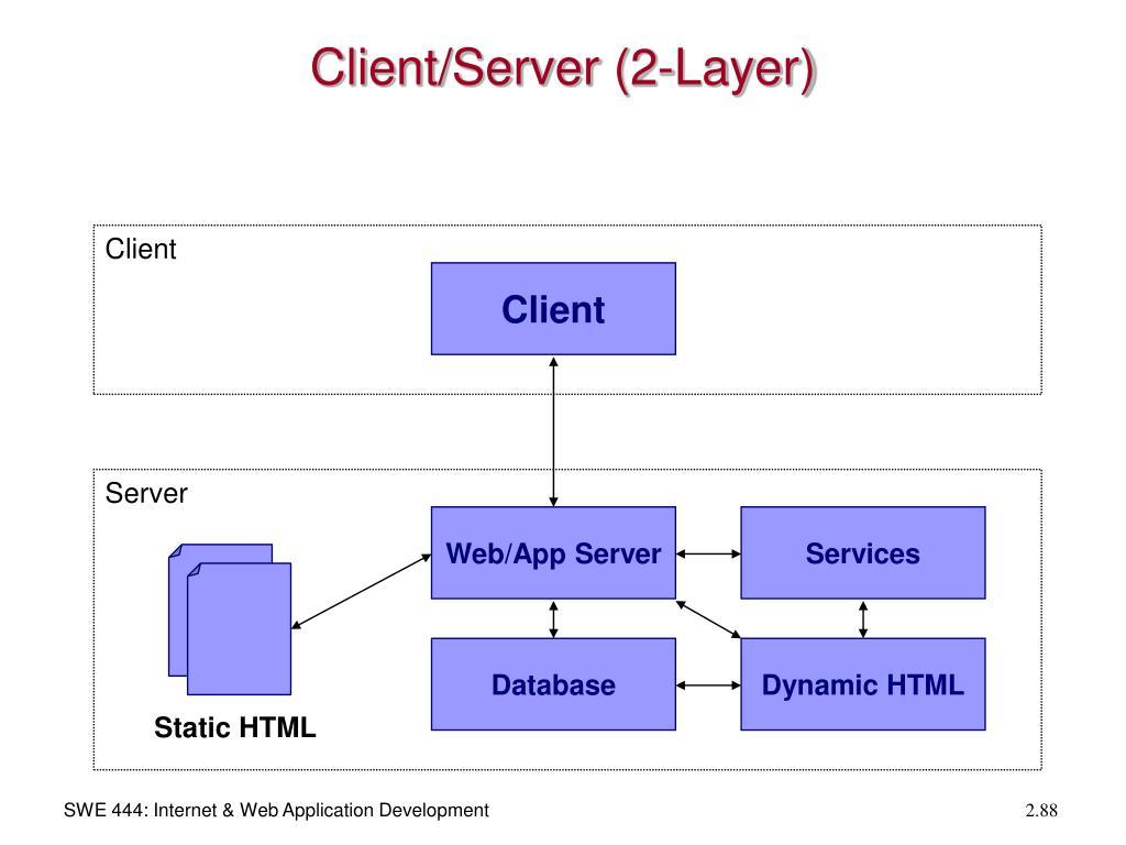 Client/Server (2-Layer)