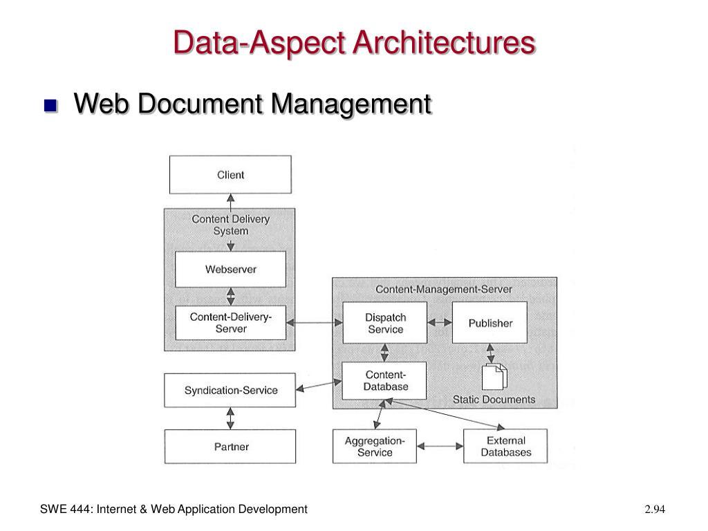 Data-Aspect Architectures