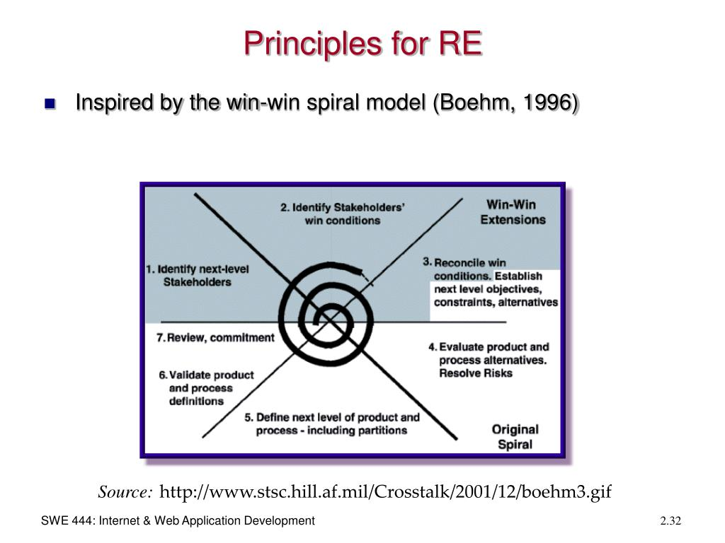 Principles for RE