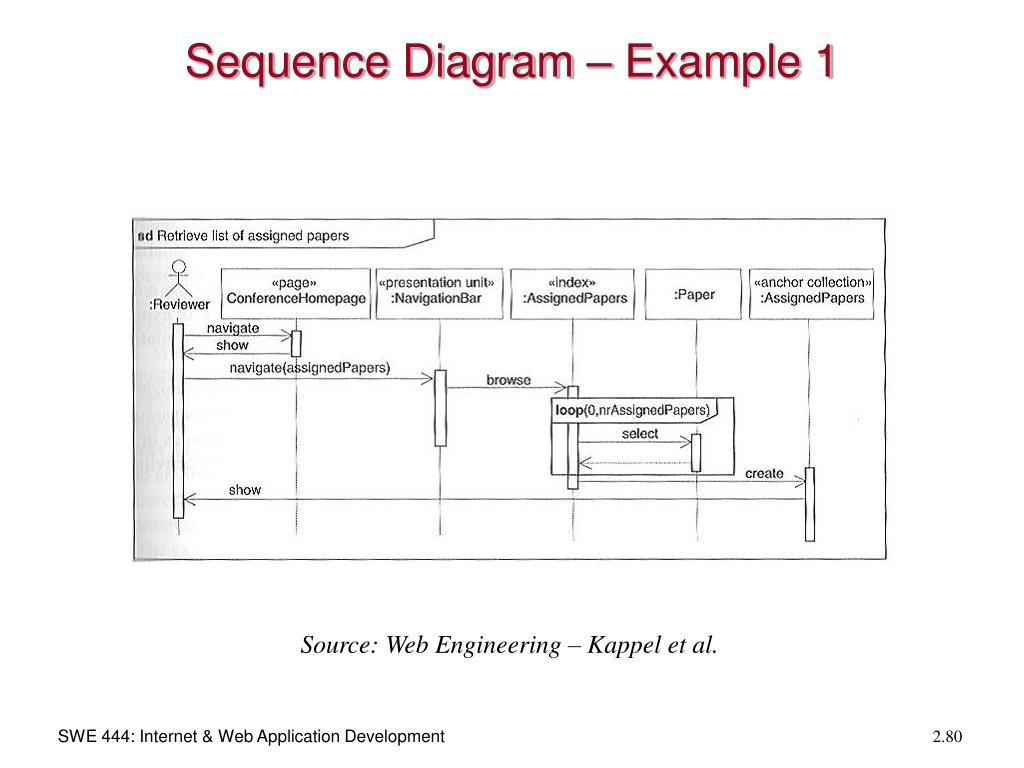 Sequence Diagram – Example 1