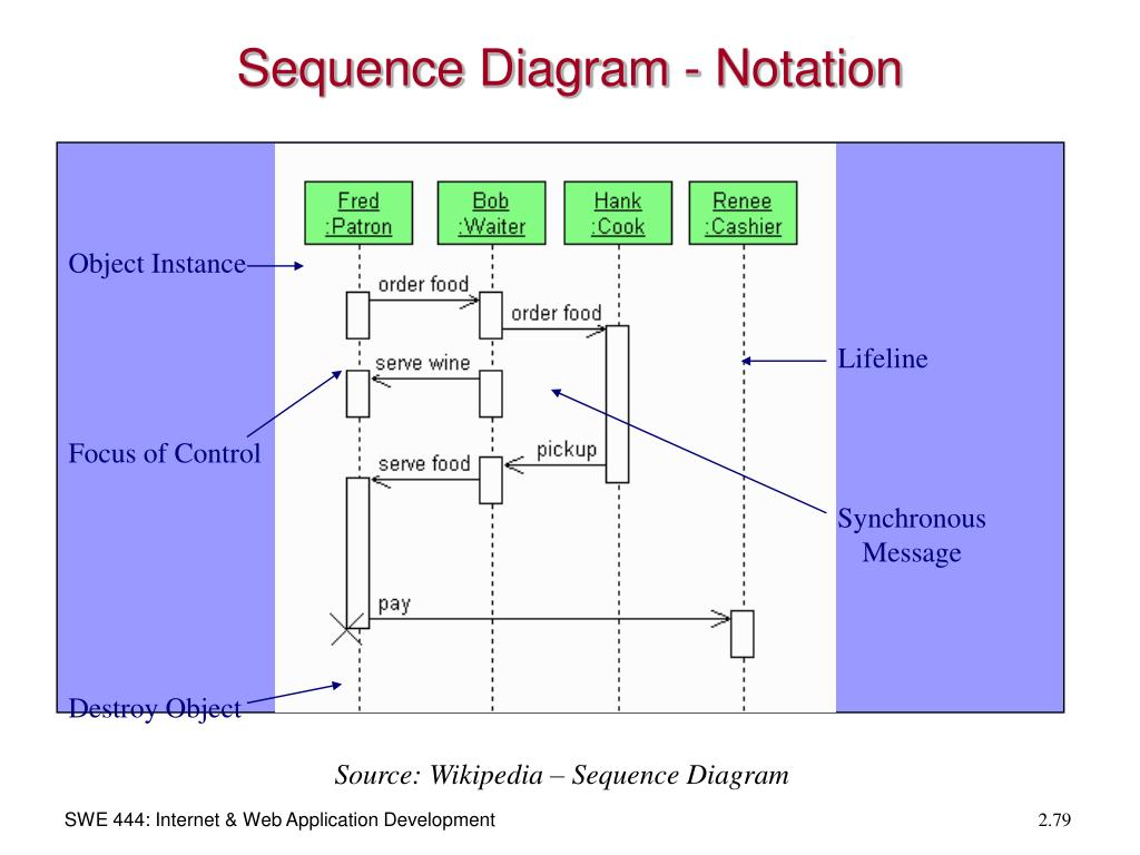 Sequence Diagram - Notation