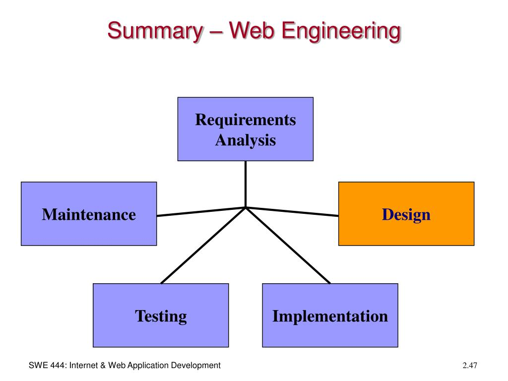 Summary – Web Engineering