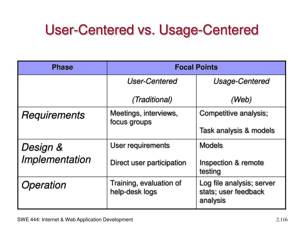 User-Centered vs. Usage-Centered
