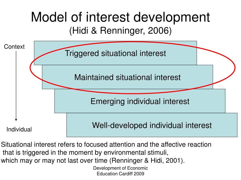 Model of interest development