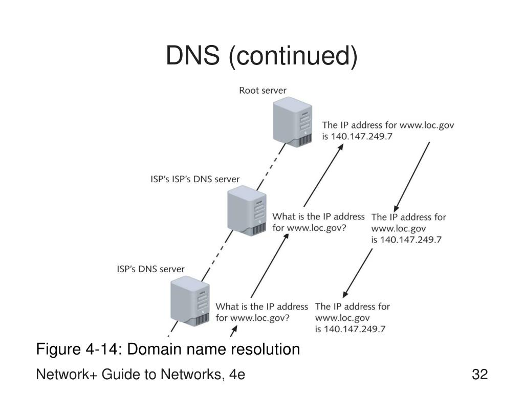 DNS (continued)