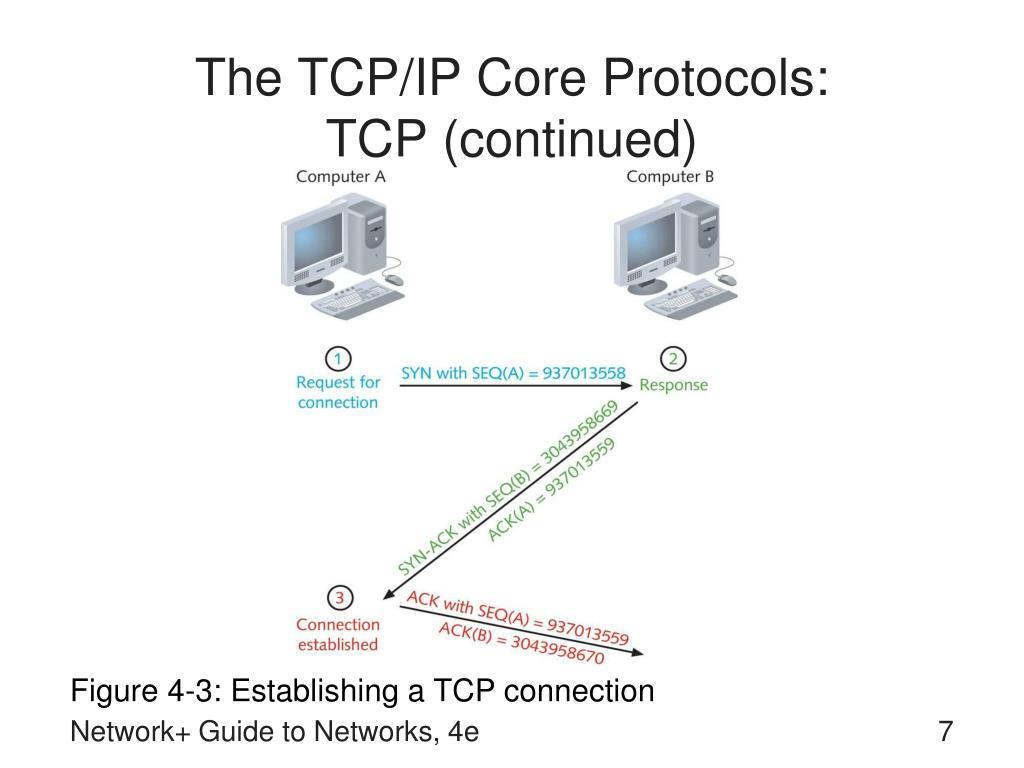The TCP/IP Core Protocols: