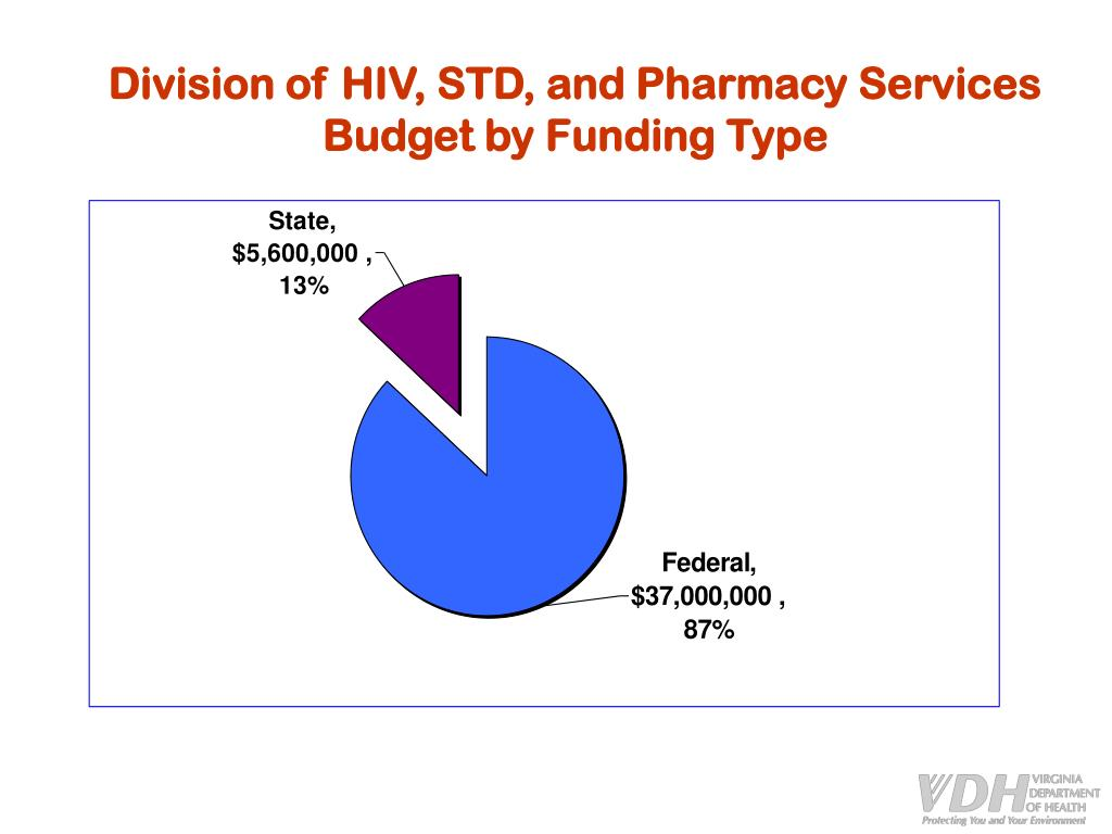 Division of HIV, STD, and Pharmacy Services