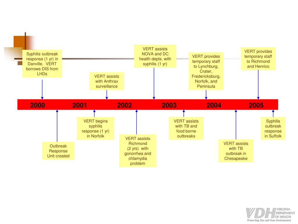 VERT assists NOVA and DC health depts. with syphilis (1 yr)