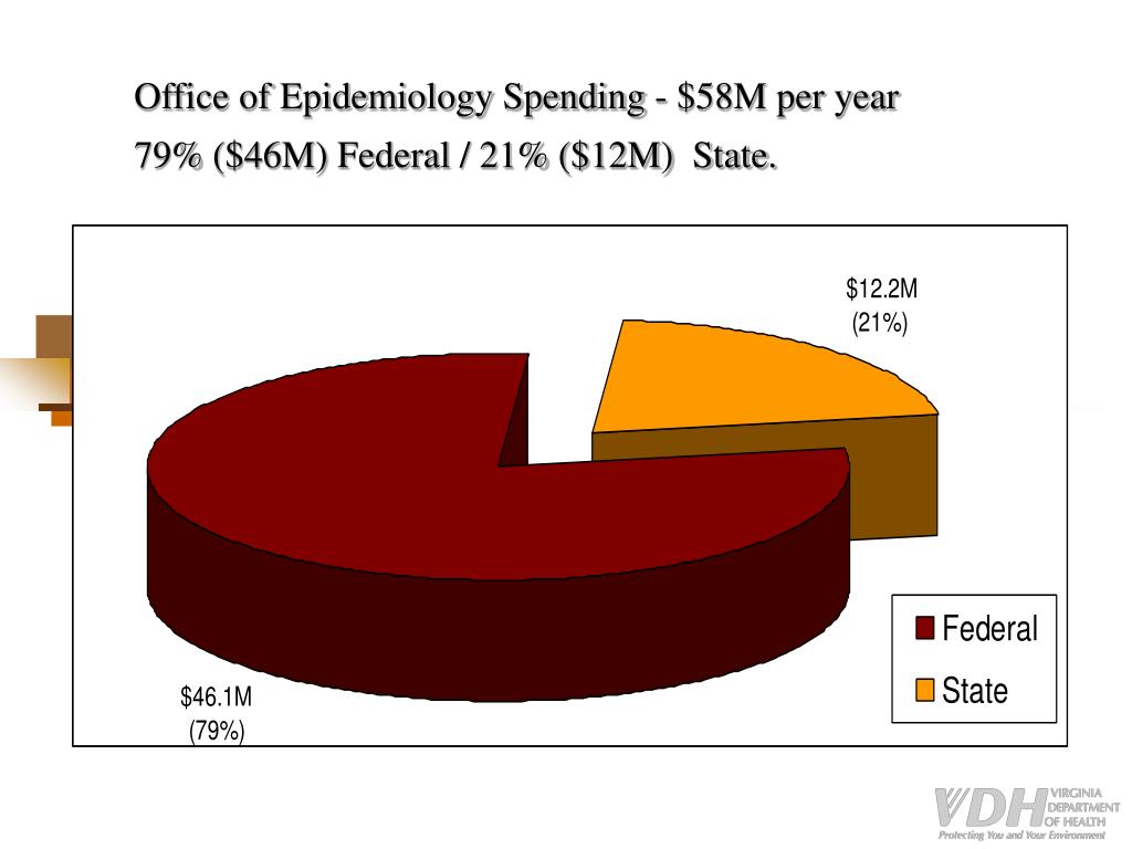 Office of Epidemiology Spending - $58M per year