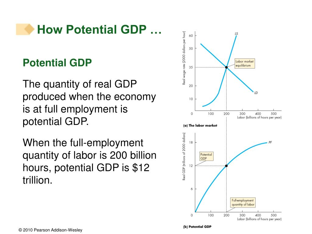 How Potential GDP …