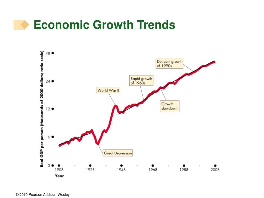 Economic Growth Trends