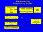 the accounting policymaking process