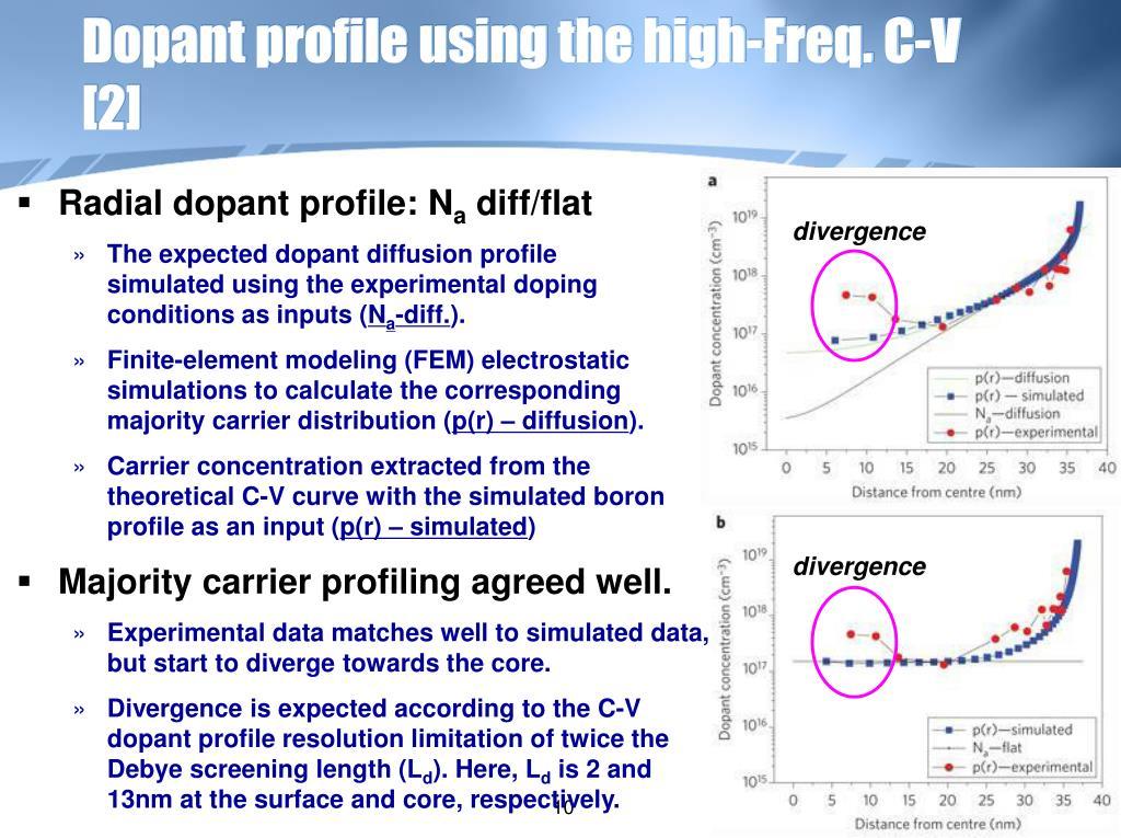 Dopant profile using the high-Freq. C-V  [2]
