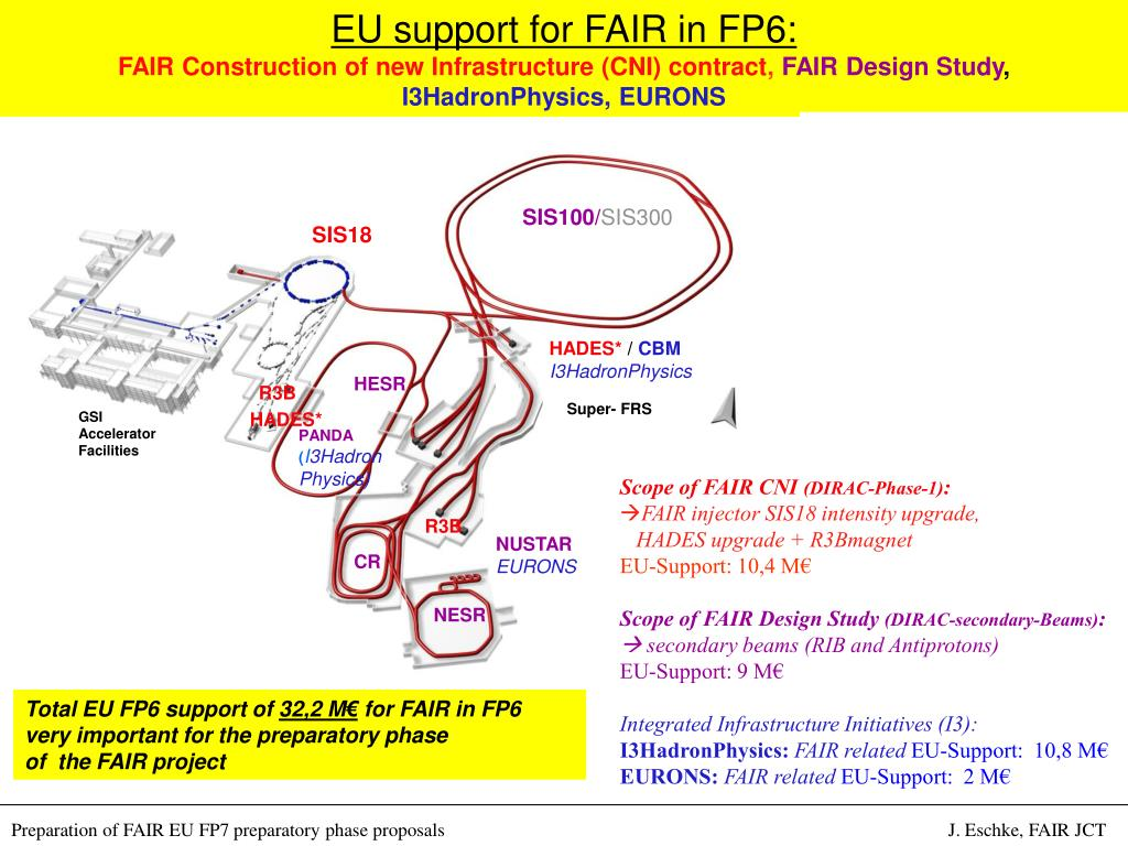 EU support for