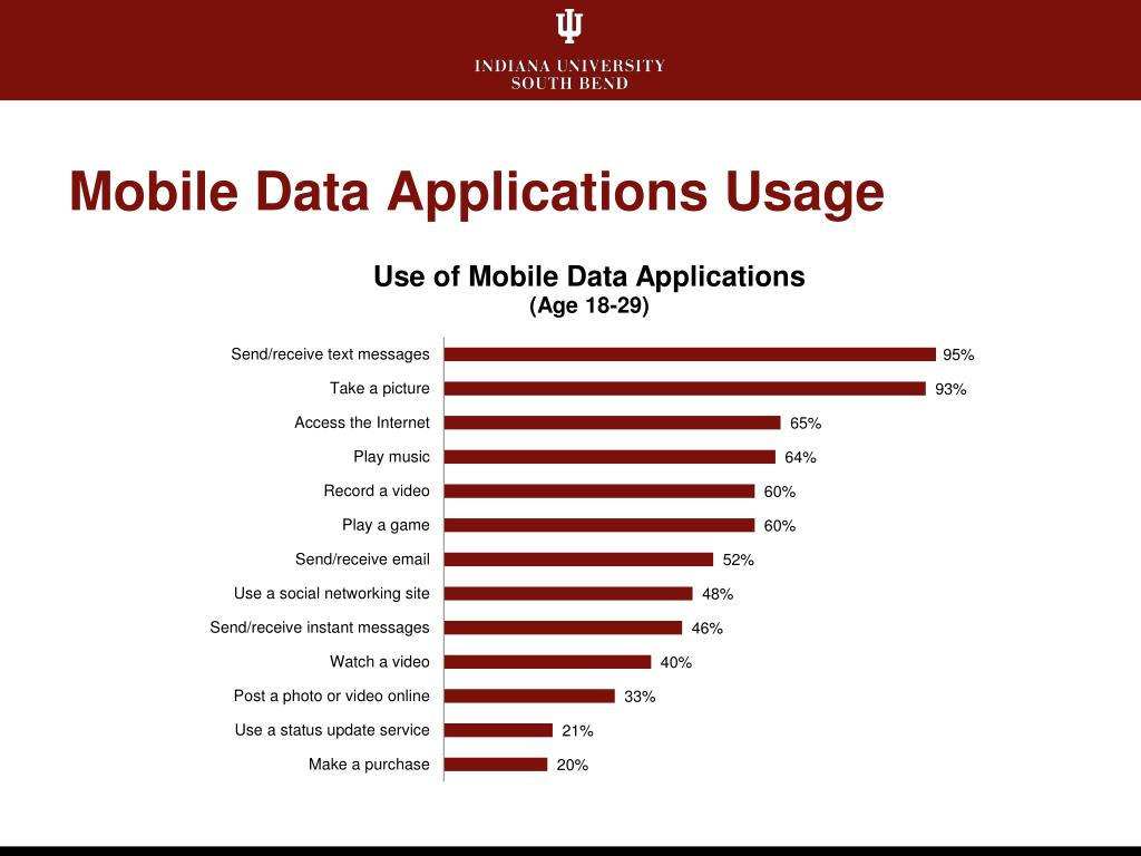 Mobile Data Applications Usage