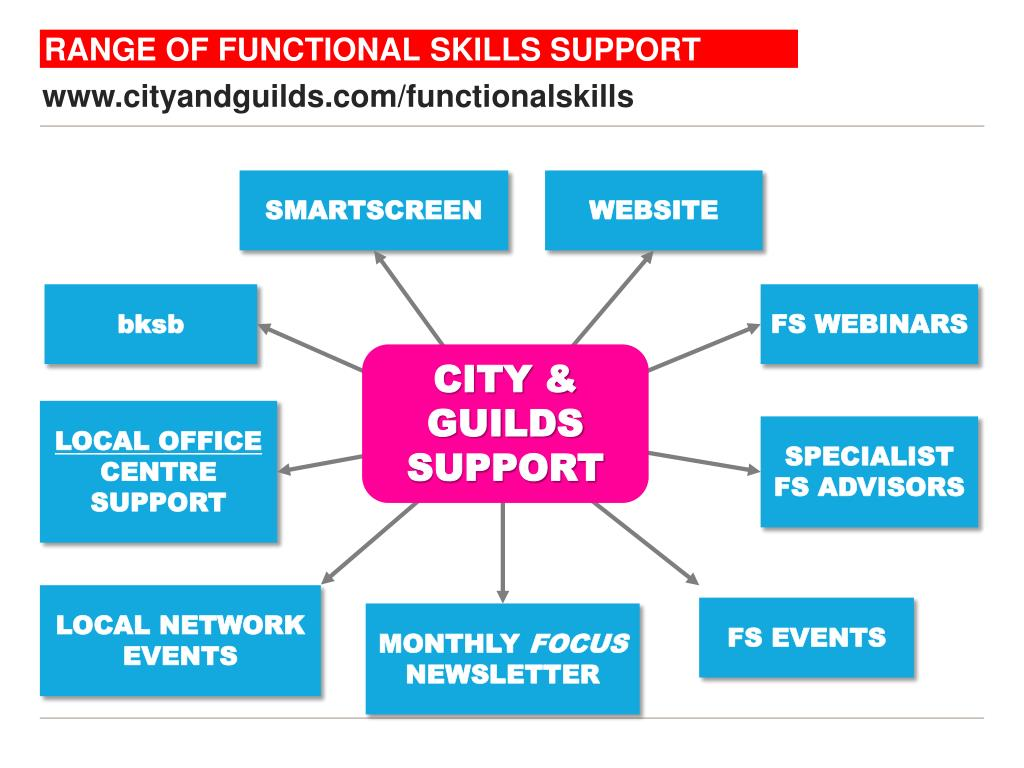 RANGE OF FUNCTIONAL SKILLS SUPPORT