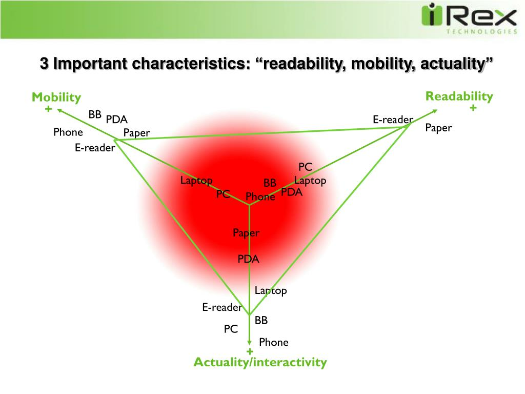 "3 Important characteristics: ""readability, mobility, actuality"""