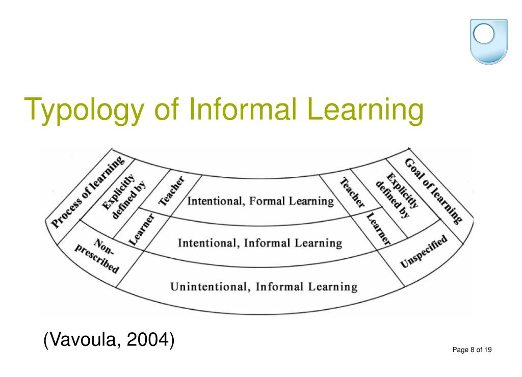 Typology of Informal Learning