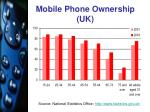 mobile phone ownership uk