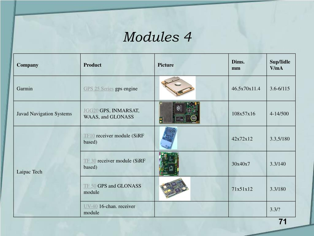 Modules 4