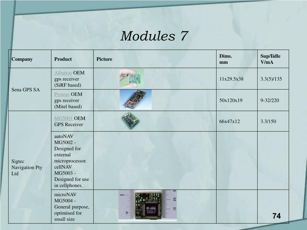 Modules 7