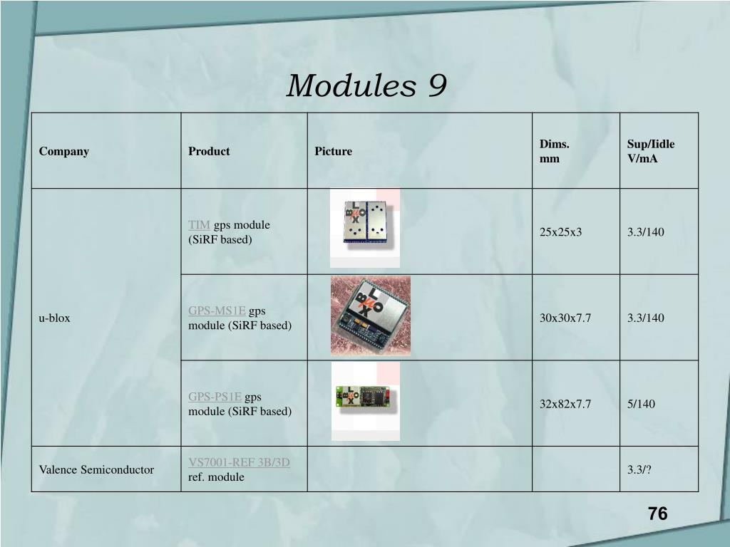 Modules 9