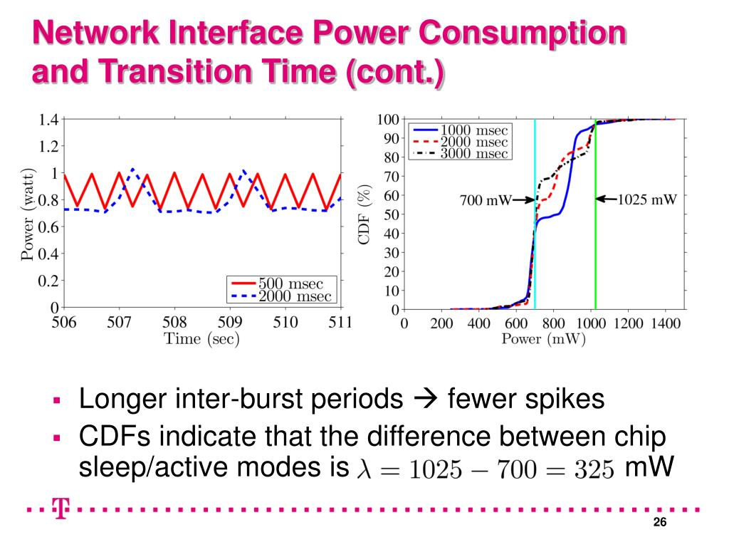 Network Interface Power Consumption and Transition Time (cont.)