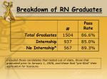 breakdown of rn graduates