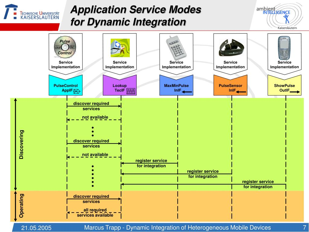 Application Service Modes