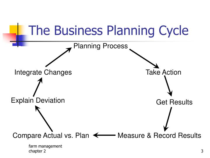 The business planning cycle