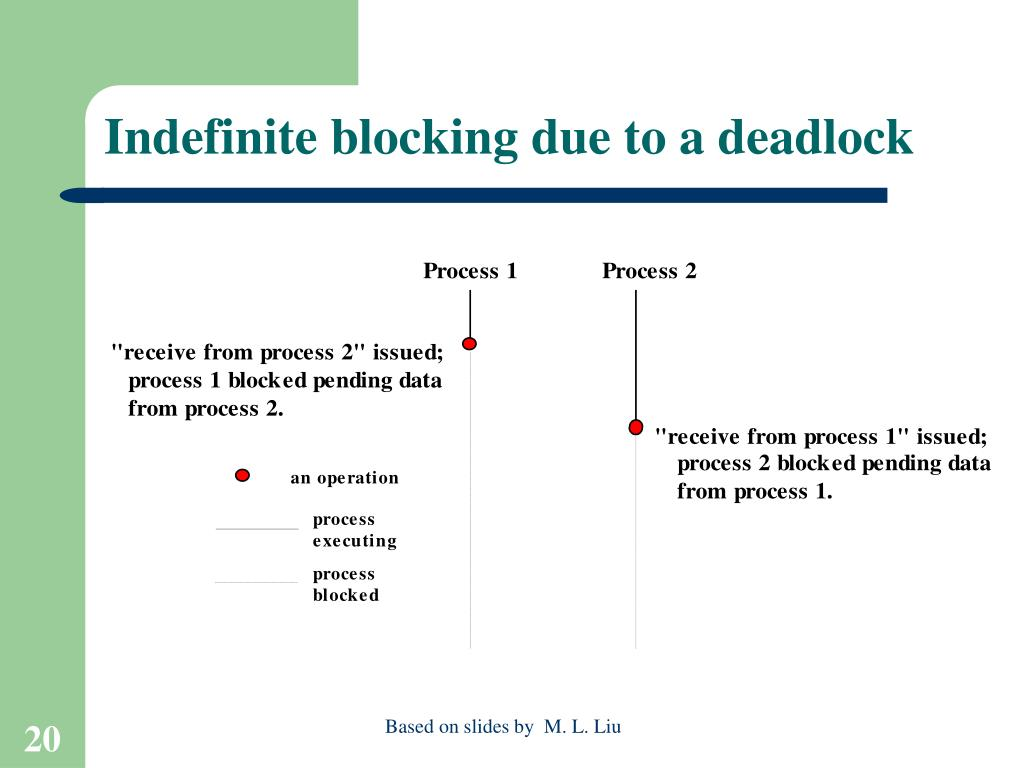Indefinite blocking due to a deadlock