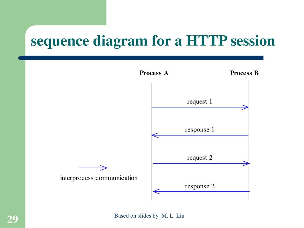 sequence diagram for a HTTP session