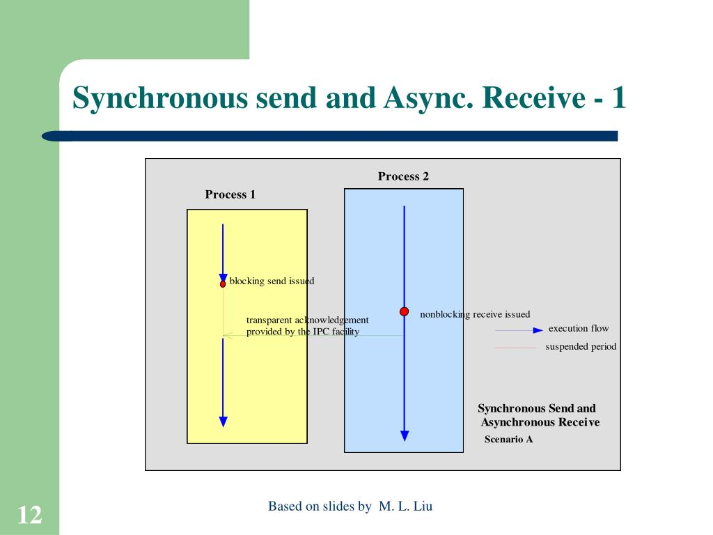 Synchronous send and Async. Receive - 1