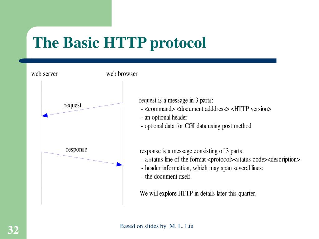 The Basic HTTP protocol