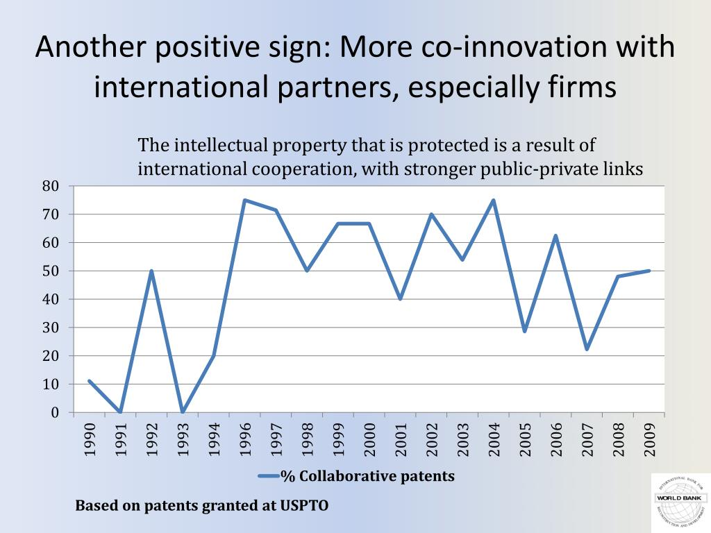 Another positive sign: More co-innovation with international partners, especially firms