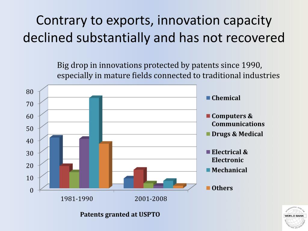 Contrary to exports, innovation capacity declined substantially and has not recovered