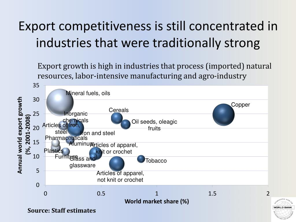 Export competitiveness is still concentrated in industries that were traditionally strong