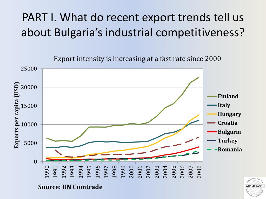 PART I. What do recent export trends tell us about Bulgaria's industrial competitiveness?