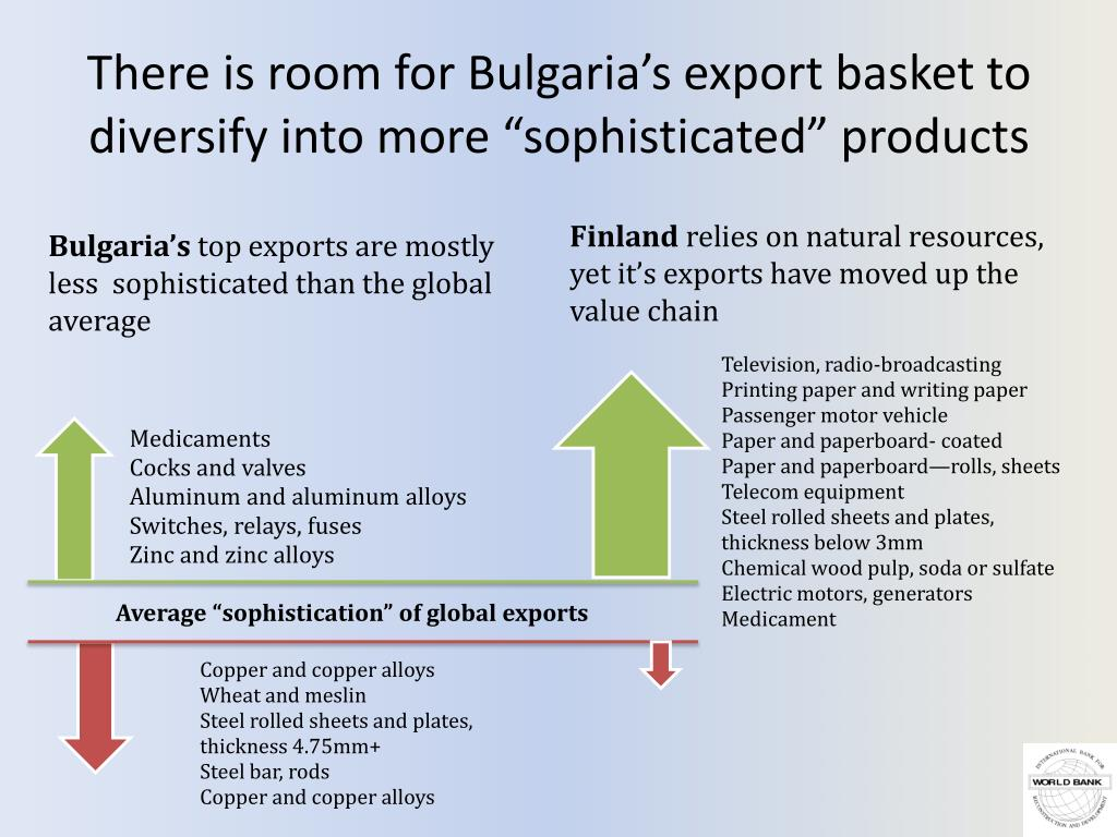 "There is room for Bulgaria's export basket to diversify into more ""sophisticated"" products"