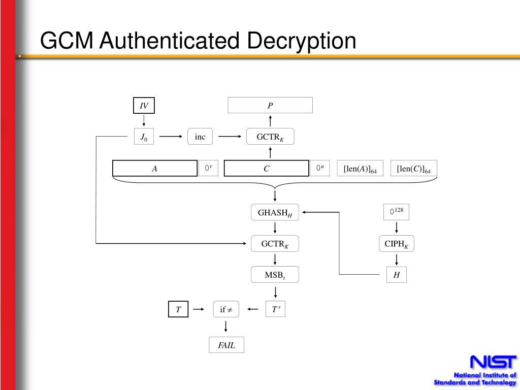GCM Authenticated Decryption