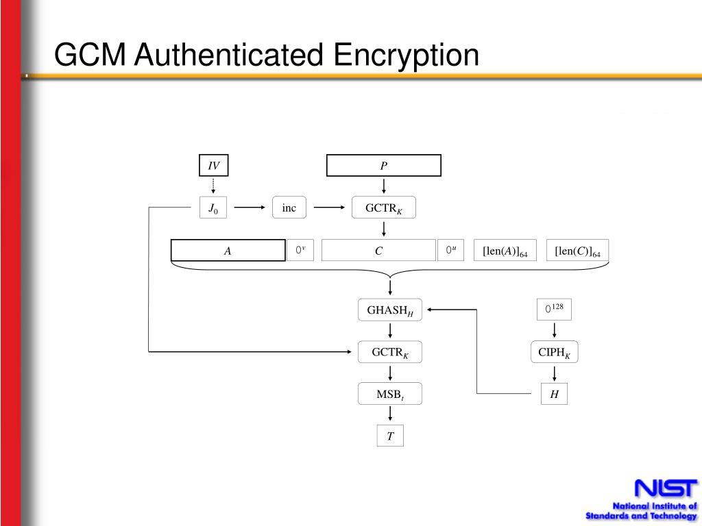 GCM Authenticated Encryption