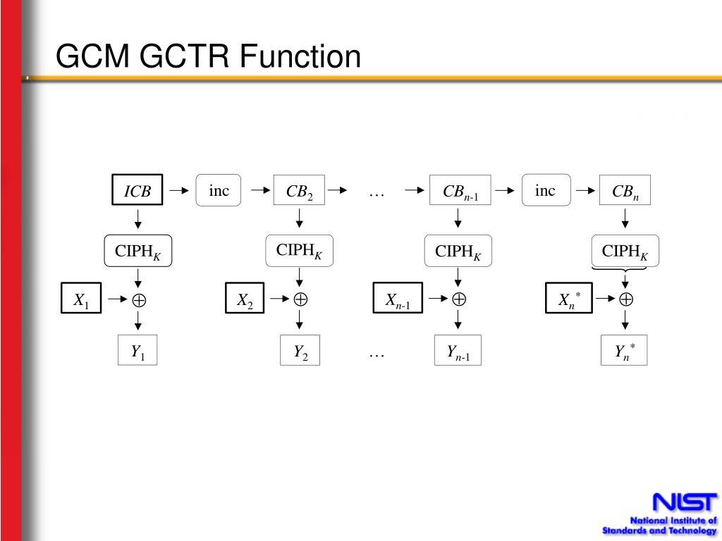 GCM GCTR Function